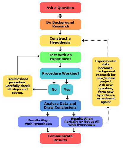 2013-updated_scientific-method-steps_v6_noheader.png